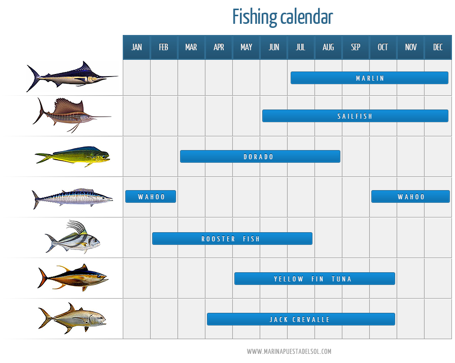 Fishing season calendar Nicaragua